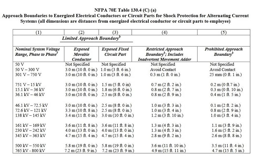 - approach boundary untuk Sistem Arus Bolak-Balik - batas arc flash - Medan - area arc flash - Surabaya - jenis approach boundary - Surakarta - batas pendekatan arc flash -