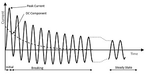 - macam-macam gangguan hubung singkat yang ada - gangguan simetris - gangguan tak simetris - IEEE - gangguan simetrikal - konsultan studi hubung singkat - PUIL - konsultan analisis hubung singkat - SNI - studi hubung-singkat - low - konsultan analisa hubung singkat - berupa evaluasi hubung singkat -