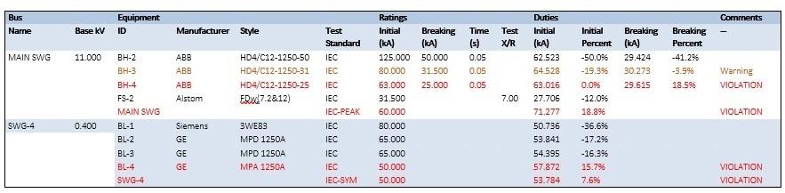 - analisis hubung singkat listrik - EVO - evaluasi dan analisis hubung singkat - multimeter - konsultan analisis hubung-singkat - LV - konsultan analisa hubung singkat - LP - konsultan studi hubung-singkat - Manado - konsultan studi hubung singkat -