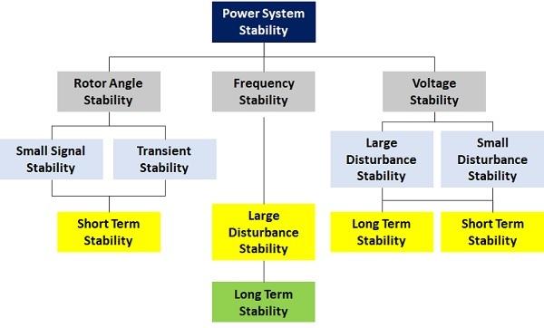 - jenis transien - Serang - jenis-jenis stabilitas transien - industri - jenis-jenis transien listrik - MV - analisis transien - satu studi transien - ANSI - konsultan analisis kestabilan transien -
