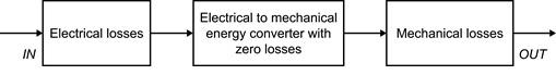 - motor listrik adalah - SPLN - konsultan motor listrik - analisa start motor menggunakan ETAP - Tangerang Selatan - simulasi start motor dengan ETAP - lama - konsultan simulasi motor - pabrik - konsultan analisis motor -