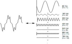 - definisi harmonik - apa itu harmonik - sistem listrik - studi analisis harmonik - IEEE 3002.8 - konsultan studi analisis harmonik - Timika - konsultan studi harmonik - Malang - konsultan analisis harmonik - Surabaya - konsultan analisa harmonik -