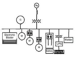 - sumber gelombang harmonik - Wleri - apa penyebab harmonik - sebuah sumber harmonik - penyebab harmonik - Jakarta - konsultan analisis harmonik - Merak - konsultan analisa harmonik -