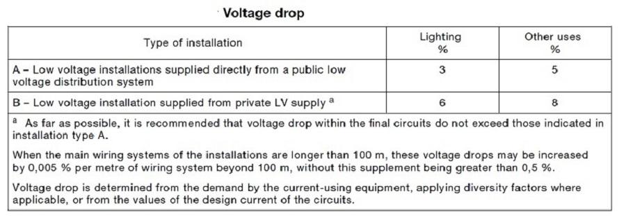 - standar drop tegangan - berdasarkan IEC - standar jatuh tegangan - nasional - standar susut tegangan - lokal- standard drop tegangan - menurut IEC - standard jatuh tegangan - terbaru - standard susut tegangan - PLN - studi jatuh tegangan - konsultasi - studi jatuh tegangan - Medan - studi drop tegangan - Bitung - studi susut tegangan - Cikupa - studi penyusutan tegangan - Cikarang - analisis jatuh tegangan - yang diizinkan - analisis drop tegangan - Suralaya - analisis susut tegangan - Curug - analisis penyusutan tegangan - Sukabumi - studi jatuh tegangan - Jambi - konsultan studi jatuh tegangan - LVMDB - batas jatuh tegangan - SPLN - batas drop tegangan - IEEE - batas drop tegangan - IEC - standar jatuh tegangan - Tangerang - standar jatuh tegangan - Jakarta - standar drop tegangan - Banten - standar susut tegangan -