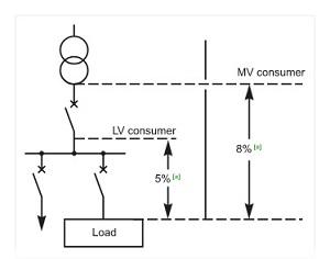 - rumus drop tegangan - BSD - persantase drop tegangan yang diizinkan - PLN - rumus susut tegangan - Z - studi drop tegangan - R - analisa susut tegangan -
