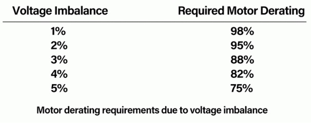 - masalah tegangan tidak seimbang - IEEE - analisis tegangan tidak seimbang - IEC - studi tegangan tidak seimbang -