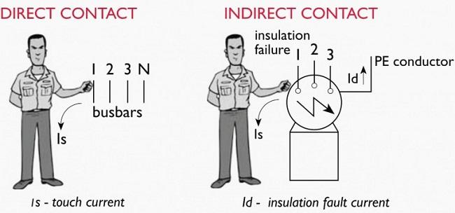 - konsultasi perlindungan terhadap sengatan listrik - sentuhan langsung - definisi sentuhan tidak langsung -